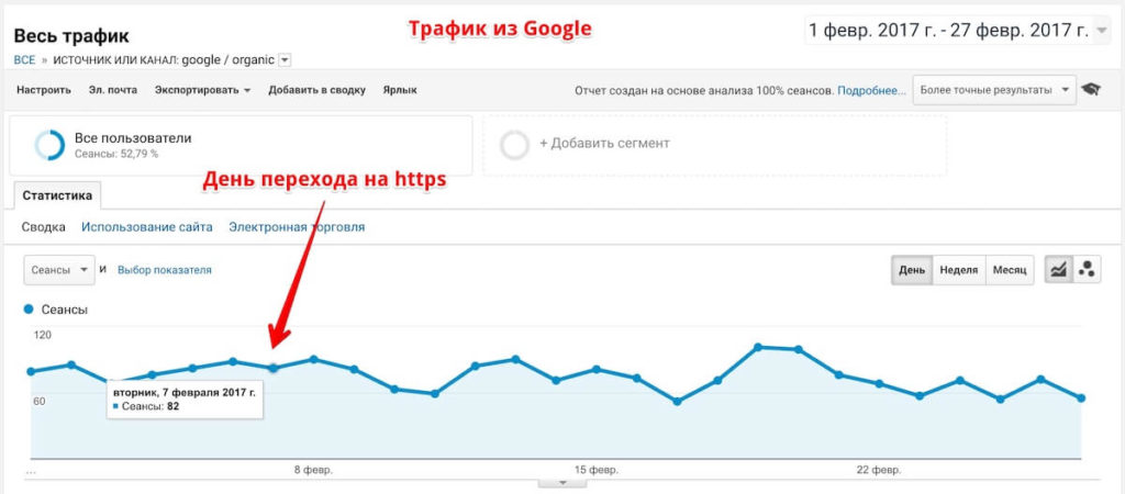 Will drop traffic from Google when switching to https