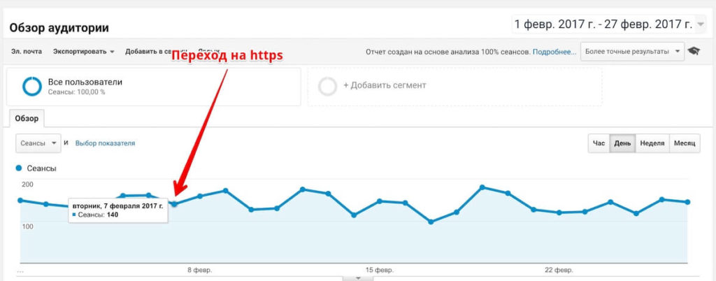 Traffic on the website during the transition to https